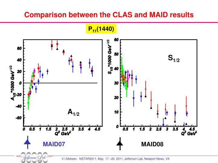 Comparison between the CLAS and MAID results