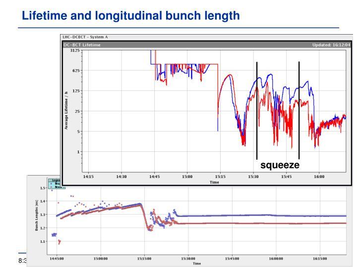 Lifetime and longitudinal bunch length