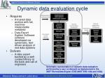 dynamic data evaluation cycle