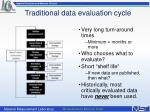 traditional data evaluation cycle1