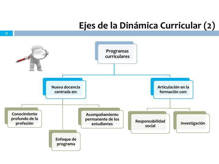 Ejes de la Dinámica Curricular (2)
