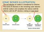 ionic bonds illustration