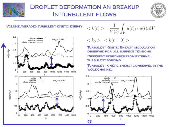 Droplet deformation an breakup