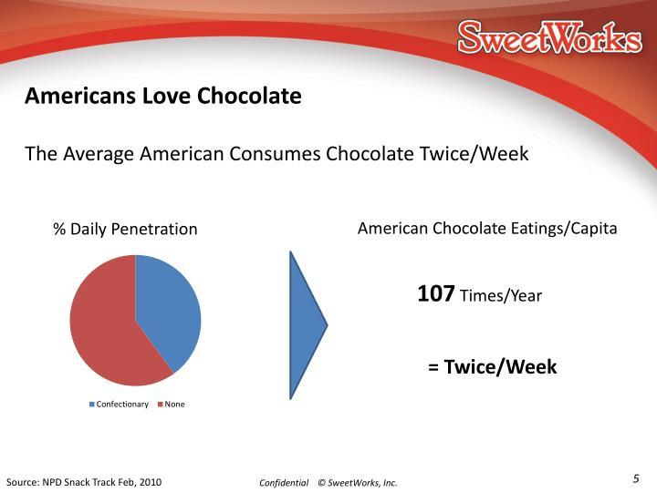 Americans Love Chocolate