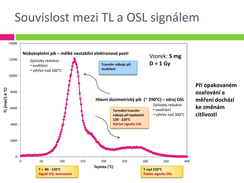 Opticky stimulovaná luminiscence (osl)