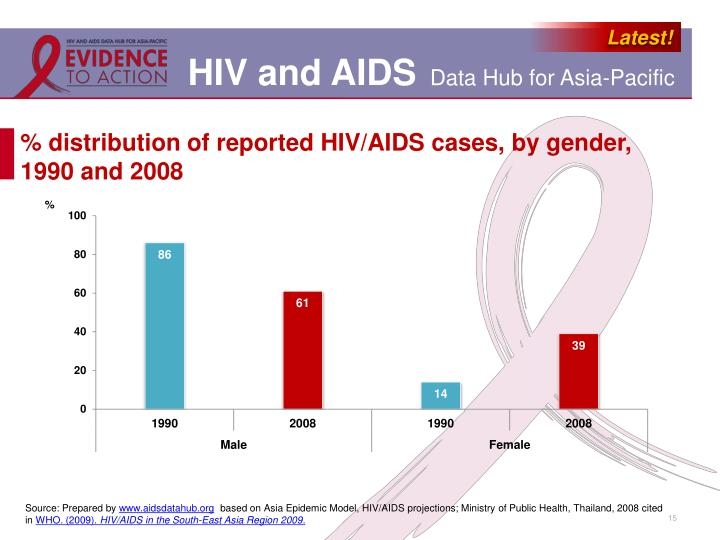 a report on the hiv epidemic Drug abuse and addiction have been inextricably linked with hiv/aids since the beginning of the epidemic hiv prevalence were estimated based on national hiv surveillance data for adults and adolescents (aged ≥13 years at diagnosis) reported through june 2010 using extended.