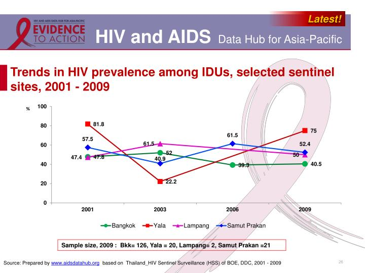 trends in hiv prevalence Hiv prevalence and trends in sub-saharan africa: no decline and large subregional differences author links open overlay panel emil asamoah-odei md a.