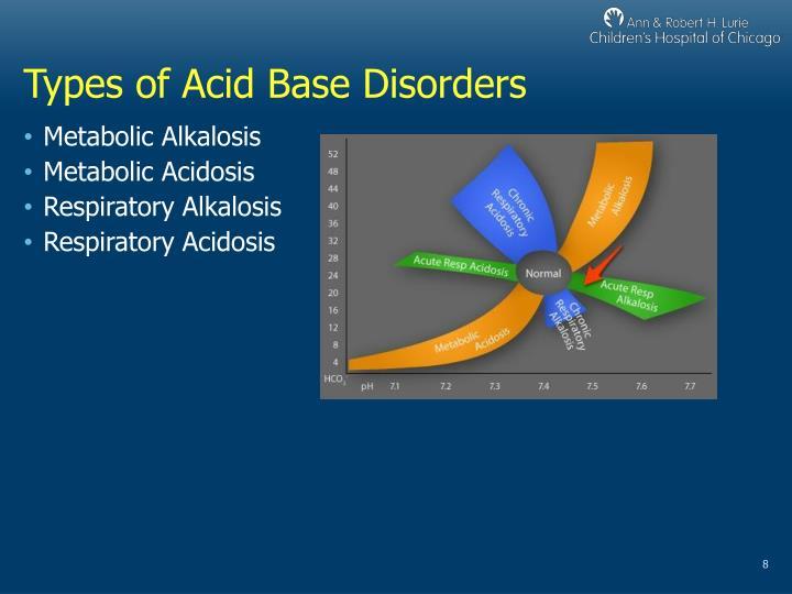 Types of Acid Base Disorders