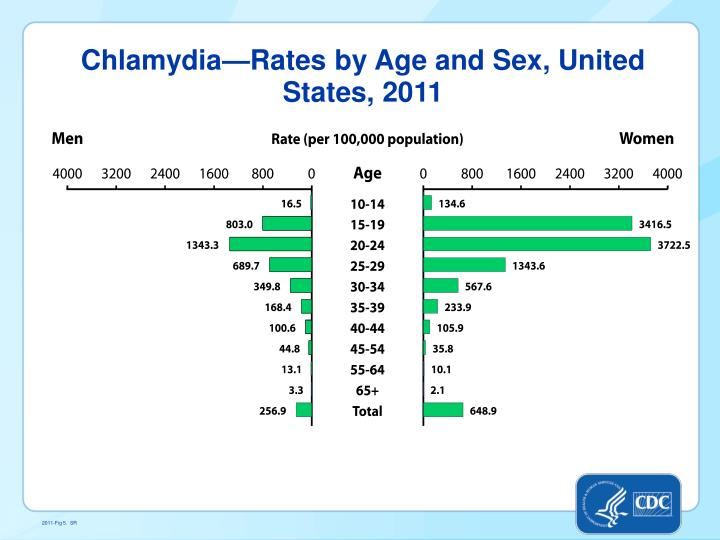 Chlamydia—Rates by