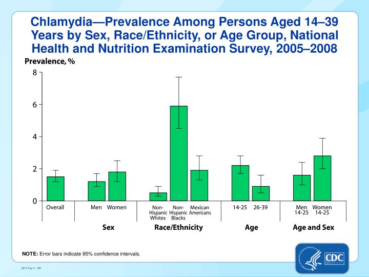 Chlamydia—Prevalence Among Persons Aged 14–39 Years by Sex, Race/Ethnicity, or Age Group, National Health and Nutrition Examination Survey, 2005–2008