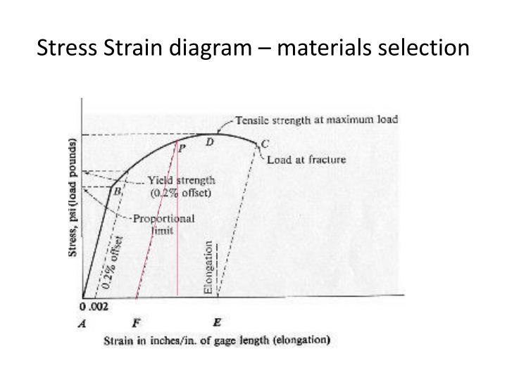 Ppt - Sheet Metal Bending Powerpoint Presentation