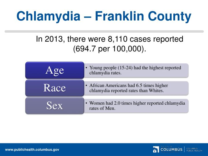 Chlamydia franklin county