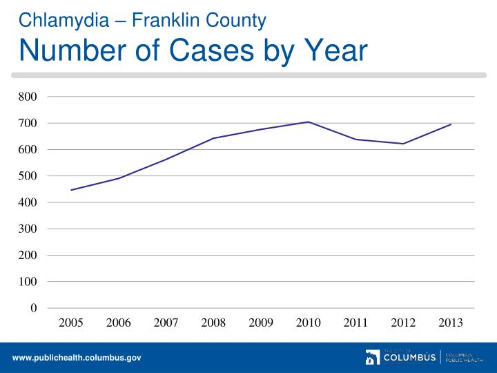 Chlamydia – Franklin County