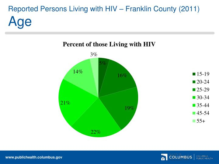 Reported Persons Living with HIV – Franklin County (2011)