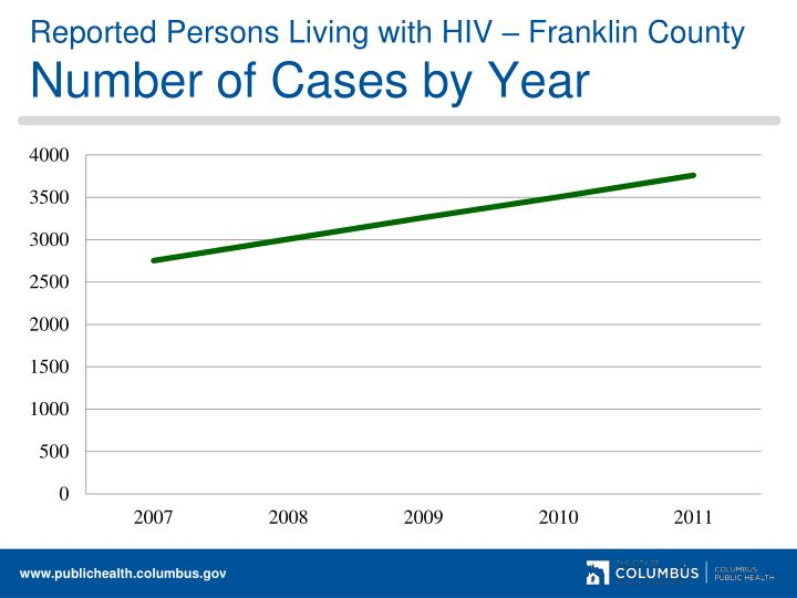 Reported Persons Living with HIV – Franklin County