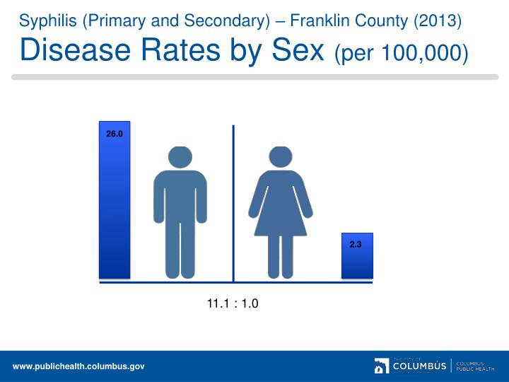Syphilis (Primary and Secondary) – Franklin County (2013)
