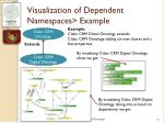 visualization of dependent namespaces example