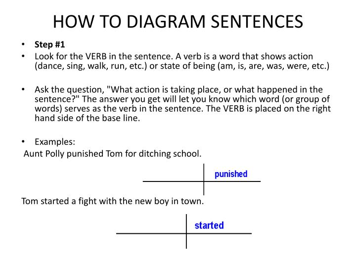 Ppt How To Diagram Sentences Powerpoint Presentation Free Download Id 2277909