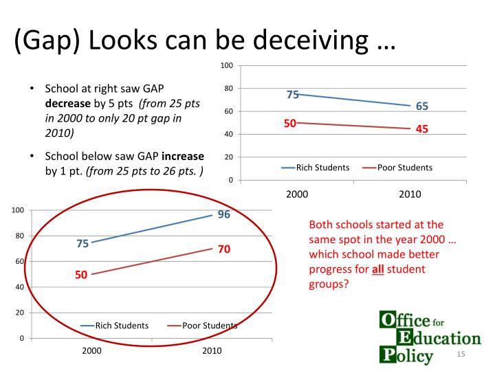 (Gap) Looks can be deceiving …