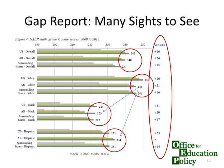 Gap Report: Many Sights to See