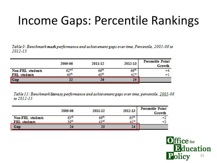 Income Gaps: Percentile Rankings