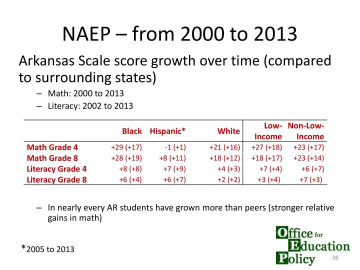 NAEP – from 2000 to 2013