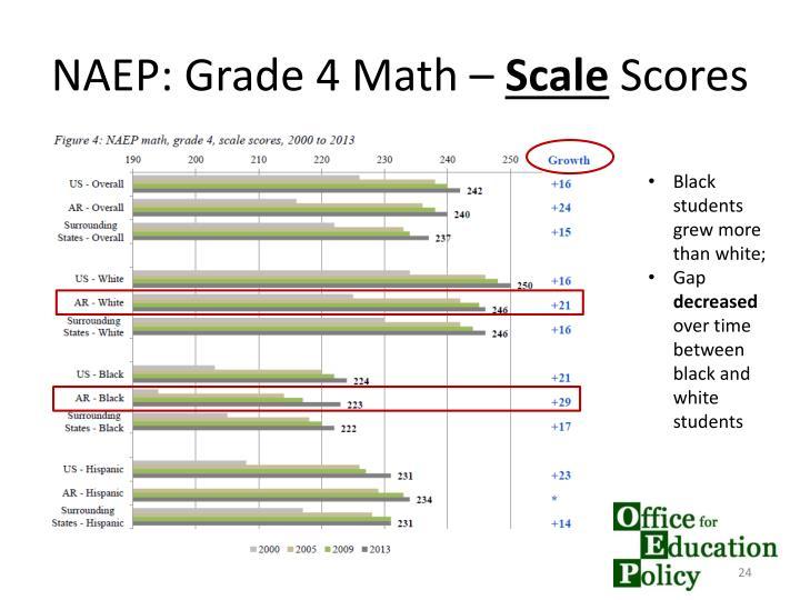 NAEP: Grade 4 Math –