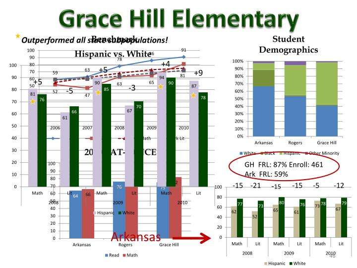 Grace Hill Elementary