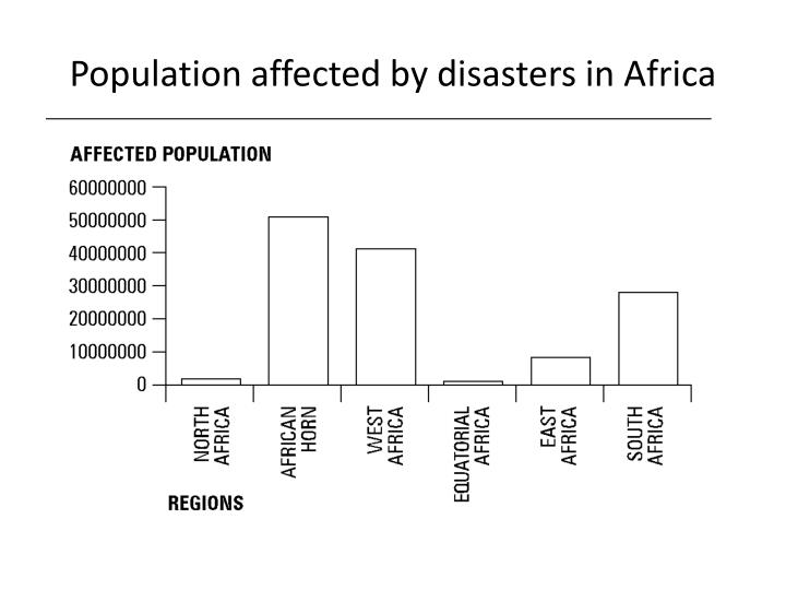 Population affected by disasters in Africa