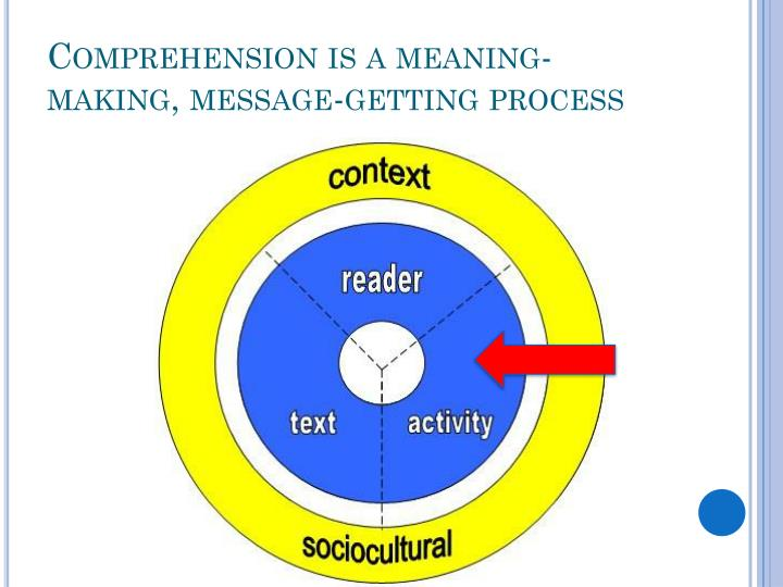 Comprehension is a meaning-making, message-getting process