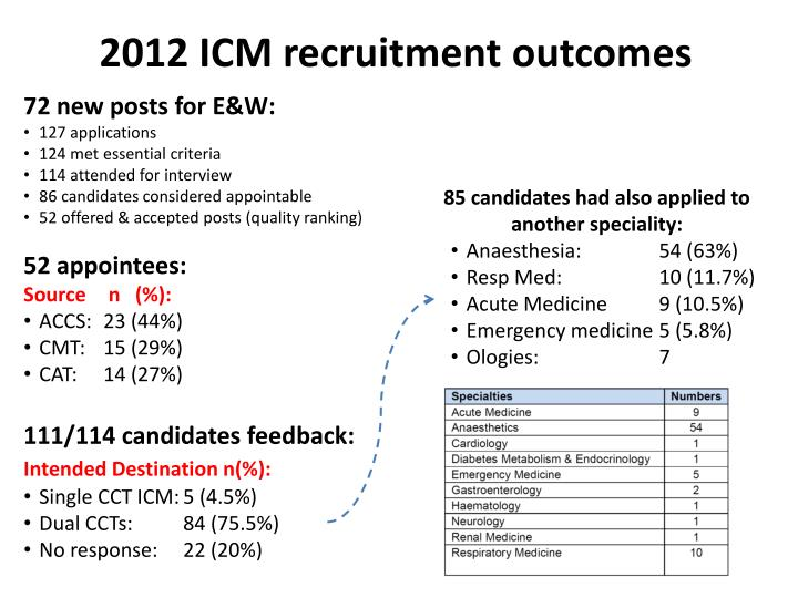 2012 ICM recruitment outcomes