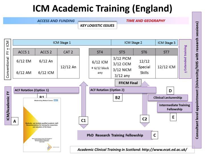 ICM Academic Training (England)