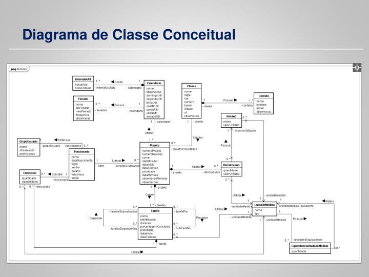 Diagrama de Classe Conceitual