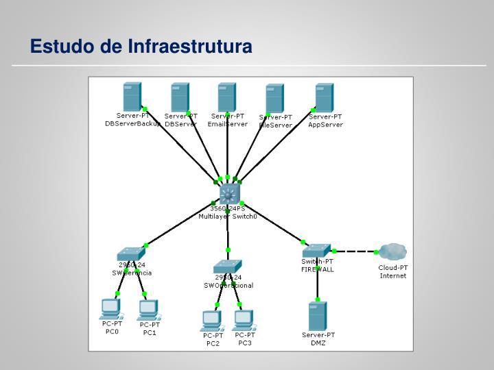 Estudo de Infraestrutura