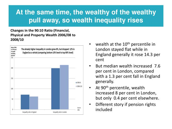 At the same time, the wealthy of the wealthy pull away, so wealth inequality rises