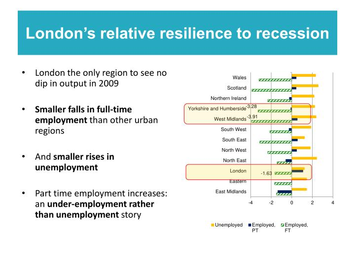London's relative resilience to recession