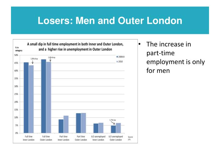 Losers: Men and Outer London