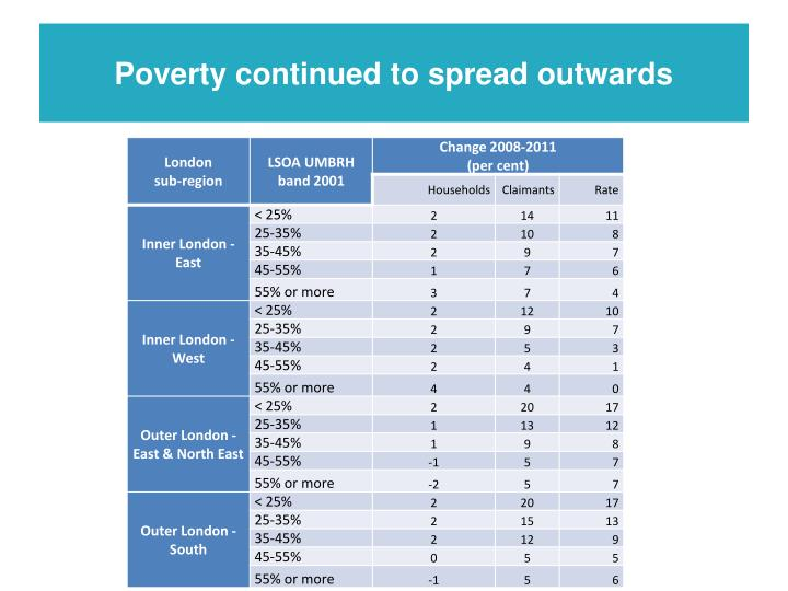 Poverty continued to spread outwards