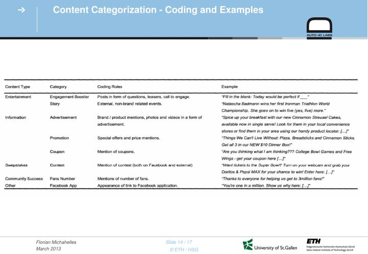 Content Categorization - Coding and Examples