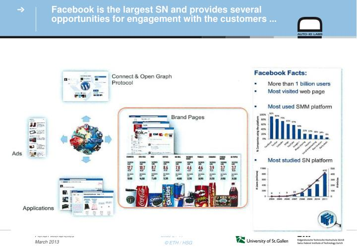 Facebook is the largest sn and provides several opportunities for engagement with the customers