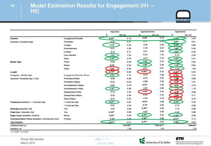 Model Estimation Results for Engagement (H1 – H5)