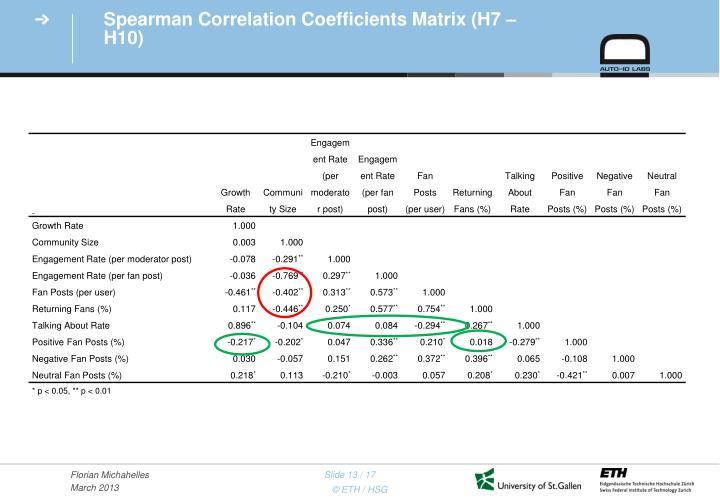 Spearman Correlation Coefficients Matrix (H7 – H10)