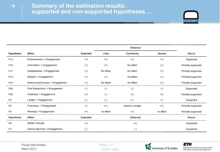 Summary of the estimation results: