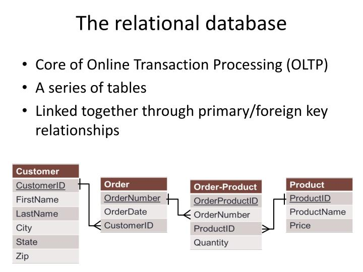 online transaction processing oltpthe following is Advantages and disadvantages of online  visitors of website get in trouble and online transaction get  and disadvantages of online processing.