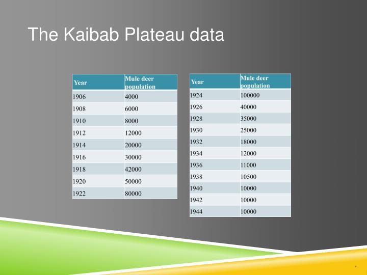 The Kaibab