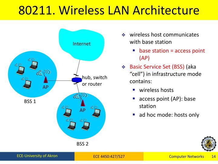 80211. Wireless LAN Architecture