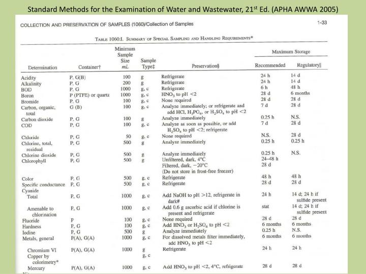 Standard methods for the examination of water and wastewater 21 st ed apha awwa 2005