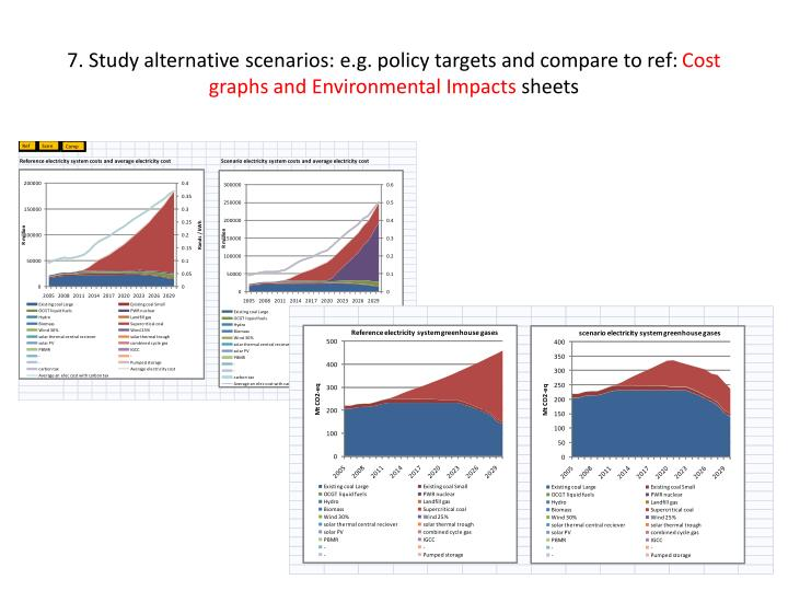 7. Study alternative scenarios: e.g. policy targets and compare to ref: