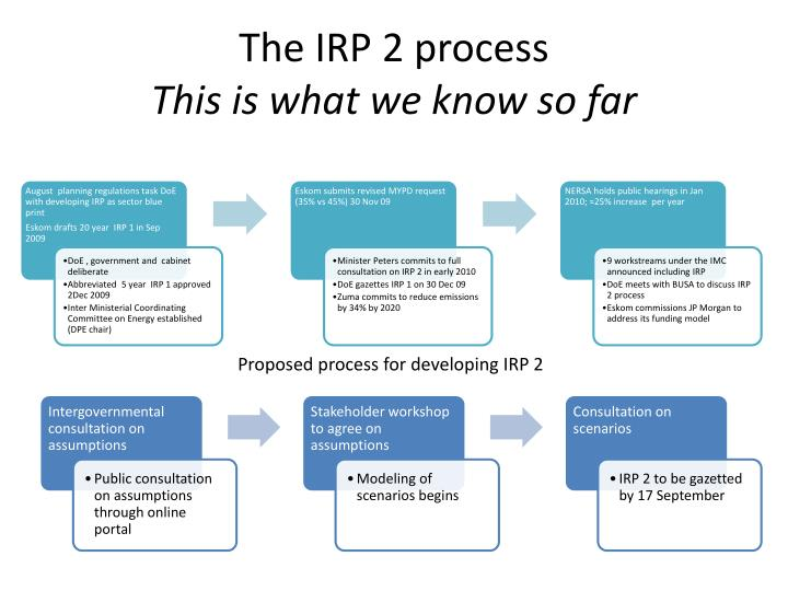 The IRP 2 process