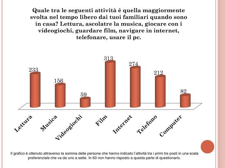Il grafico è ottenuto attraverso la somma delle persone che hanno indicato l'attività tra i prim...